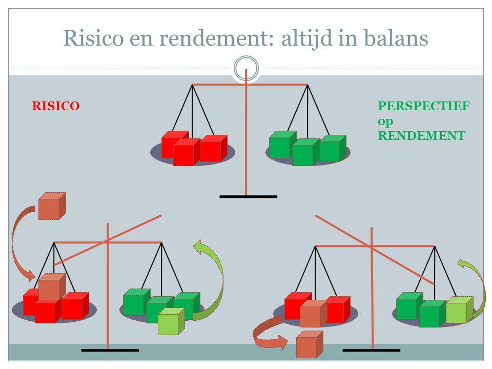 Risico en rendement: altijd in balans RISICOPERSPECTIEF op RENDEMENT