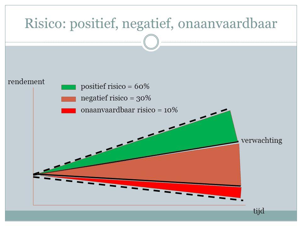 AEX Garantie: grafiek