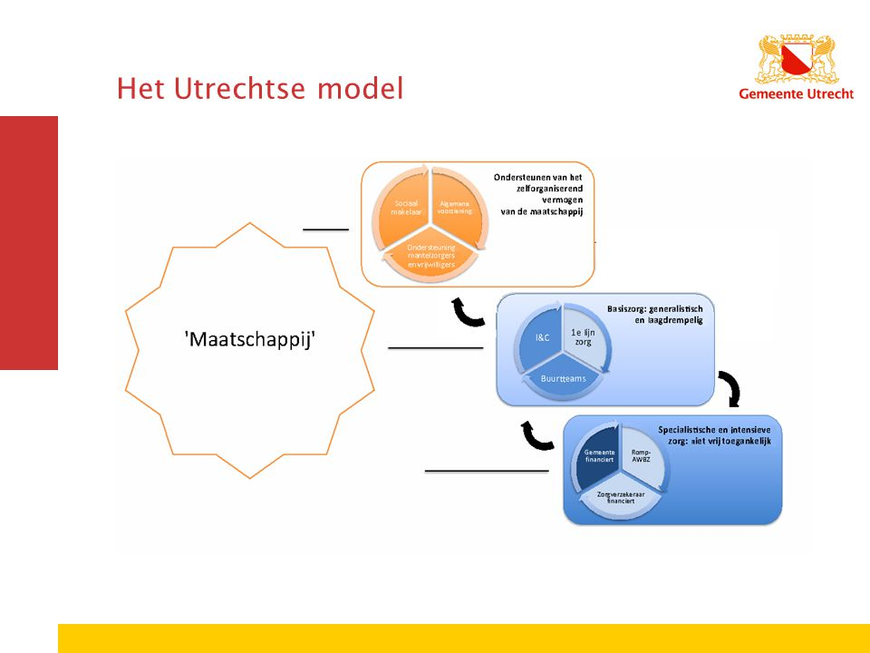 Het Utrechtse model