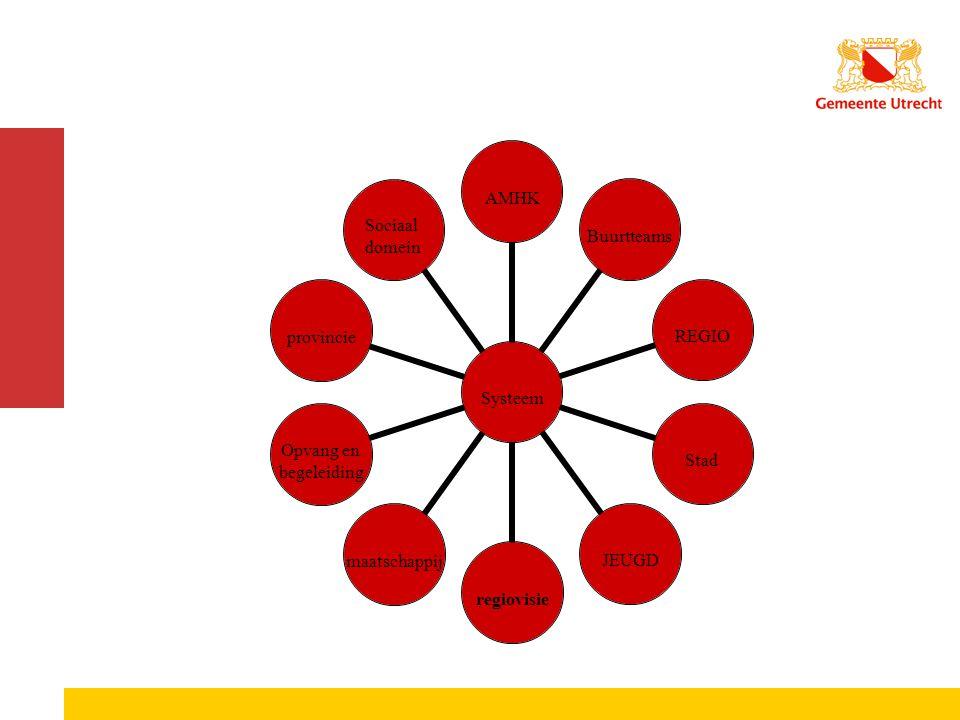 Systee m AMHK Buurtteams REGIOStadJEUGD regiovisie maatschappij Opvang en begeleiding provincie Sociaal domein