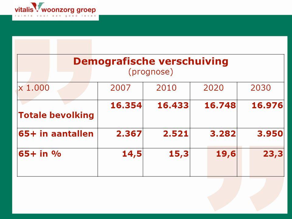 Demografische verschuiving (prognose) x 1.0002007201020202030 Totale bevolking 16.35416.43316.74816.976 65+ in aantallen2.3672.5213.2823.950 65+ in %14,515,319,623,3