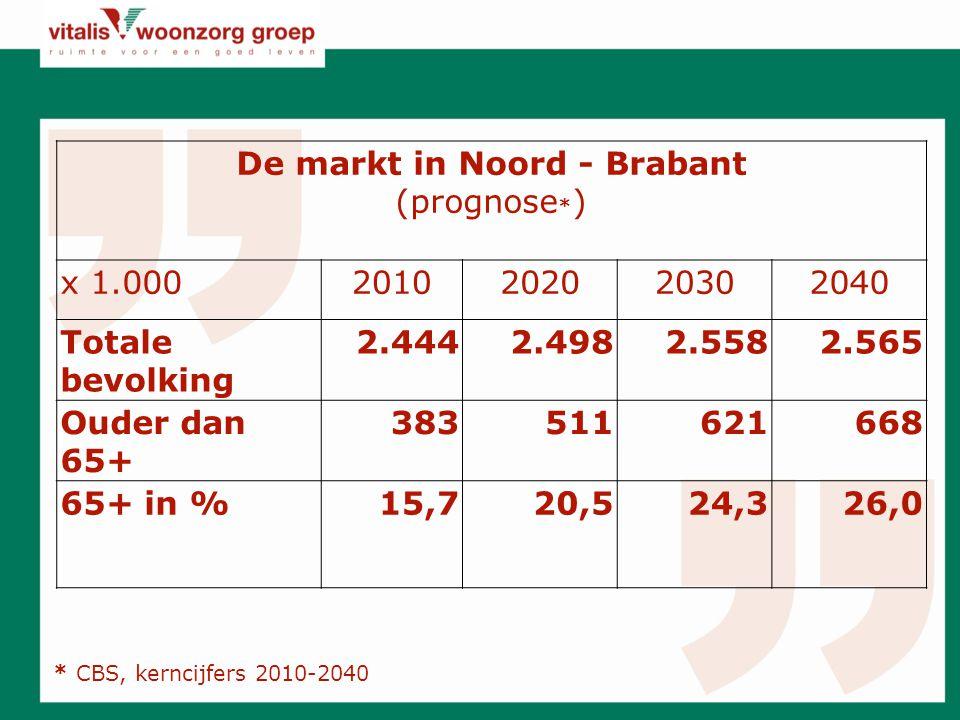 De markt in Noord - Brabant (prognose * ) x 1.0002010202020302040 Totale bevolking 2.4442.4982.5582.565 Ouder dan 65+ 383511621668 65+ in %15,720,524,326,0 * CBS, kerncijfers 2010-2040