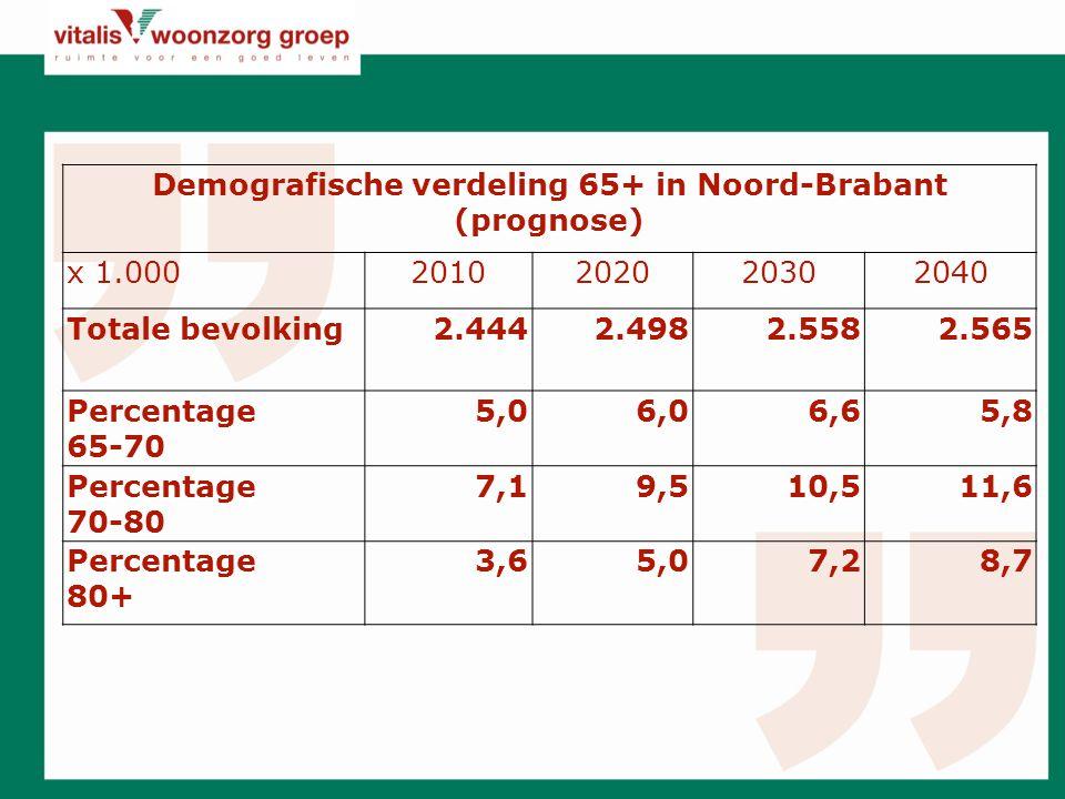 Demografische verdeling 65+ in Noord-Brabant (prognose) x 1.0002010202020302040 Totale bevolking2.4442.4982.5582.565 Percentage 65-70 5,06,06,65,8 Percentage 70-80 7,19,510,511,6 Percentage 80+ 3,65,07,28,7