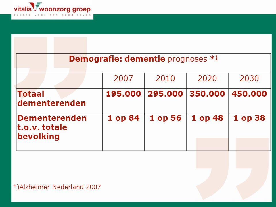 Demografie: dementie prognoses * ) 2007201020202030 Totaal dementerenden 195.000295.000350.000450.000 Dementerenden t.o.v.