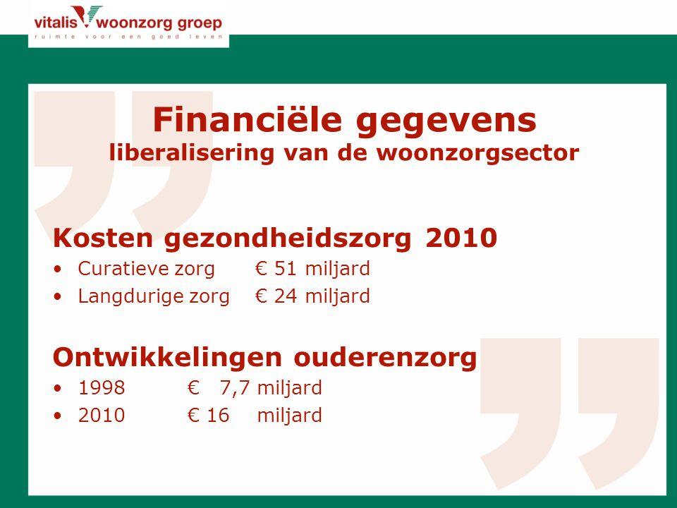Financiële gegevens liberalisering van de woonzorgsector Kosten gezondheidszorg 2010 Curatieve zorg € 51 miljard Langdurige zorg€ 24 miljard Ontwikkelingen ouderenzorg 1998€ 7,7 miljard 2010€ 16 miljard