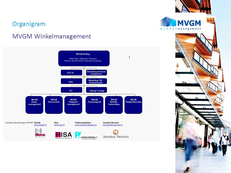 Organigram MVGM Winkelmanagement