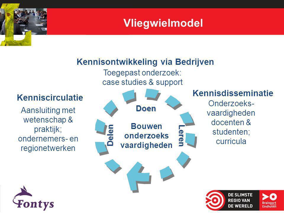 Vliegwielmodel 2 Kennisontwikkeling via Bedrijven Toegepast onderzoek: case studies & support Bouwen onderzoeks vaardigheden Kennisdisseminatie Onderz