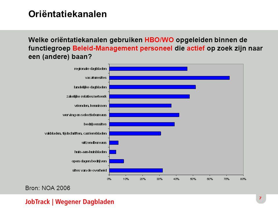 7 Bron: NOA 2006 Oriëntatiekanalen Welke oriëntatiekanalen gebruiken HBO/WO opgeleiden binnen de functiegroep Beleid-Management personeel die actief op zoek zijn naar een (andere) baan
