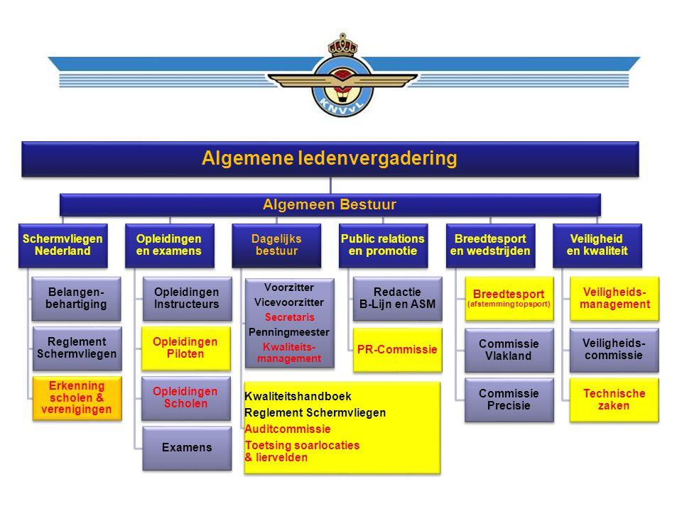 Algemene ledenvergadering Algemeen Bestuur Schermvliegen Nederland Belangen- behartiging Reglement Schermvliegen Erkenning scholen & verenigingen Ople