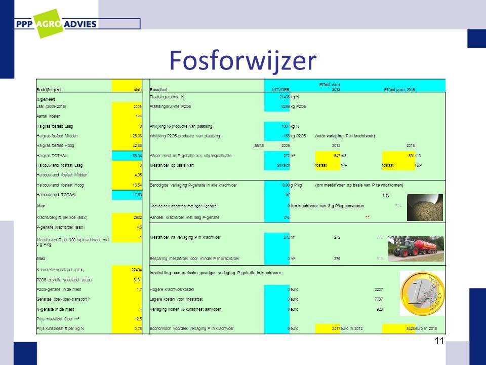 Fosforwijzer 11 Bedrijfsopzetslob Resultaat UITVOER Effect voor 2012 Effect voor 2015 Algemeen Plaatsingsruimte N21408 kg N Jaar (2009-2015) 2009 Plaa