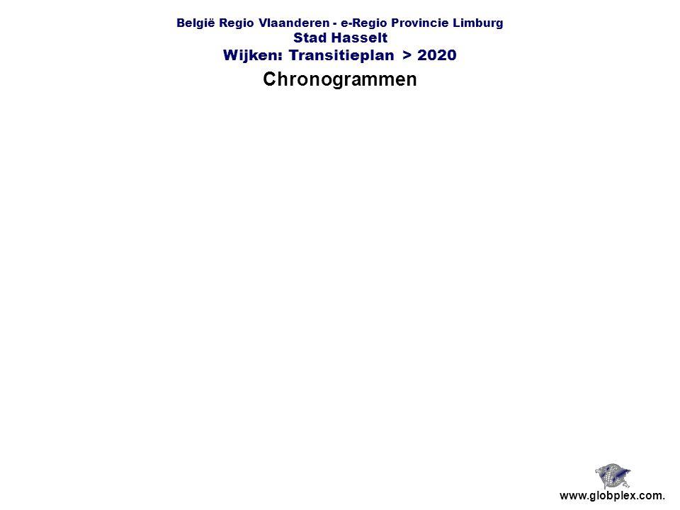 België Regio Vlaanderen - e-Regio Provincie Limburg Stad Hasselt Wijken: Transitieplan > 2020 Chronogrammen www.globplex.com.