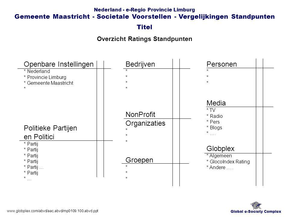 Global e-Society Complex Nederland - e-Regio Provincie Limburg Gemeente Maastricht - Societale Voorstellen - Vergelijkingen Standpunten Politieke Partijen en Politici ….