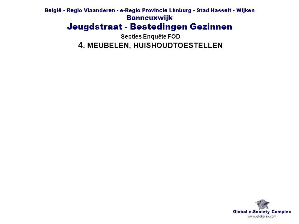 België - Regio Vlaanderen - e-Regio Provincie Limburg - Stad Hasselt - Wijken Banneuxwijk Jeugdstraat - Bestedingen Gezinnen Secties Enquête FOD 4.