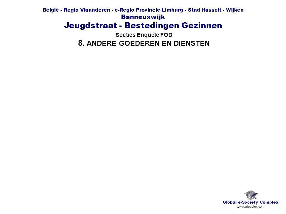 België - Regio Vlaanderen - e-Regio Provincie Limburg - Stad Hasselt - Wijken Banneuxwijk Jeugdstraat - Bestedingen Gezinnen Secties Enquête FOD 8.