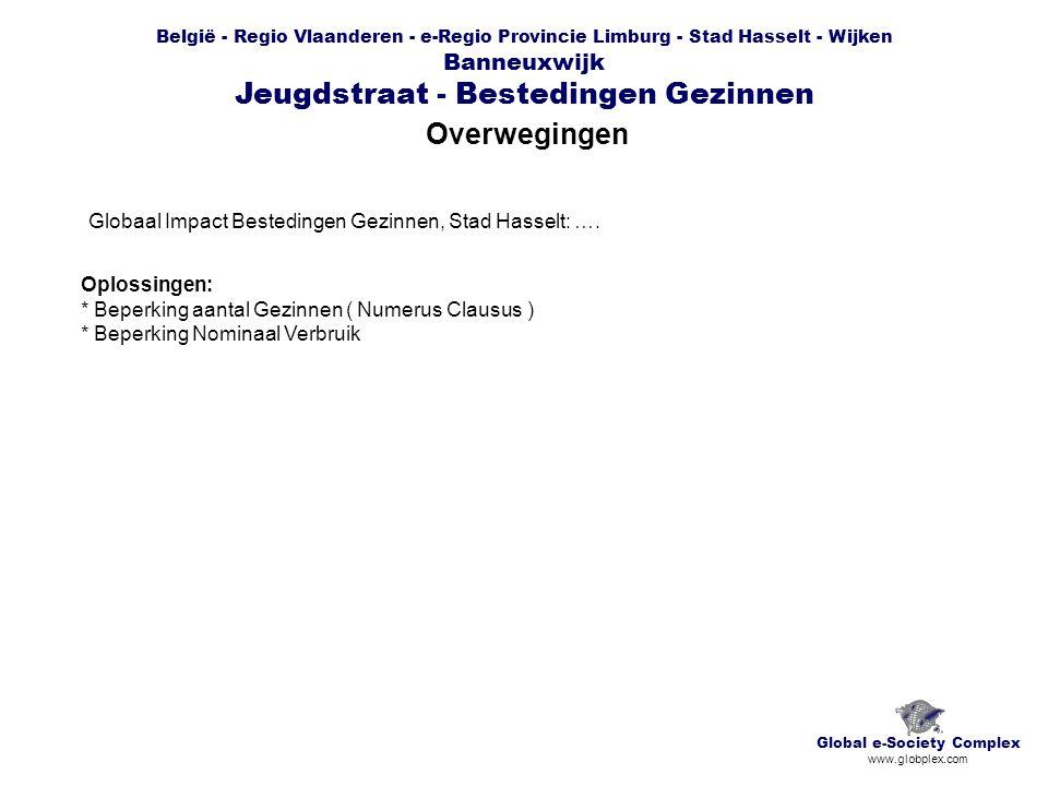 België - Regio Vlaanderen - e-Regio Provincie Limburg - Stad Hasselt - Wijken Banneuxwijk Jeugdstraat - Bestedingen Gezinnen Overwegingen Global e-Society Complex www.globplex.com Globaal Impact Bestedingen Gezinnen, Stad Hasselt: ….