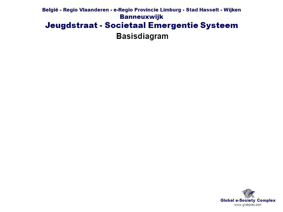 België - Regio Vlaanderen - e-Regio Provincie Limburg - Stad Hasselt - Wijken Banneuxwijk Jeugdstraat - Societaal Emergentie Systeem Basisdiagram Glob