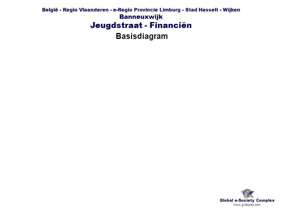 België - Regio Vlaanderen - e-Regio Provincie Limburg - Stad Hasselt - Wijken Banneuxwijk Jeugdstraat - Financiën Chronogram Global e-Society Complex www.globplex.com