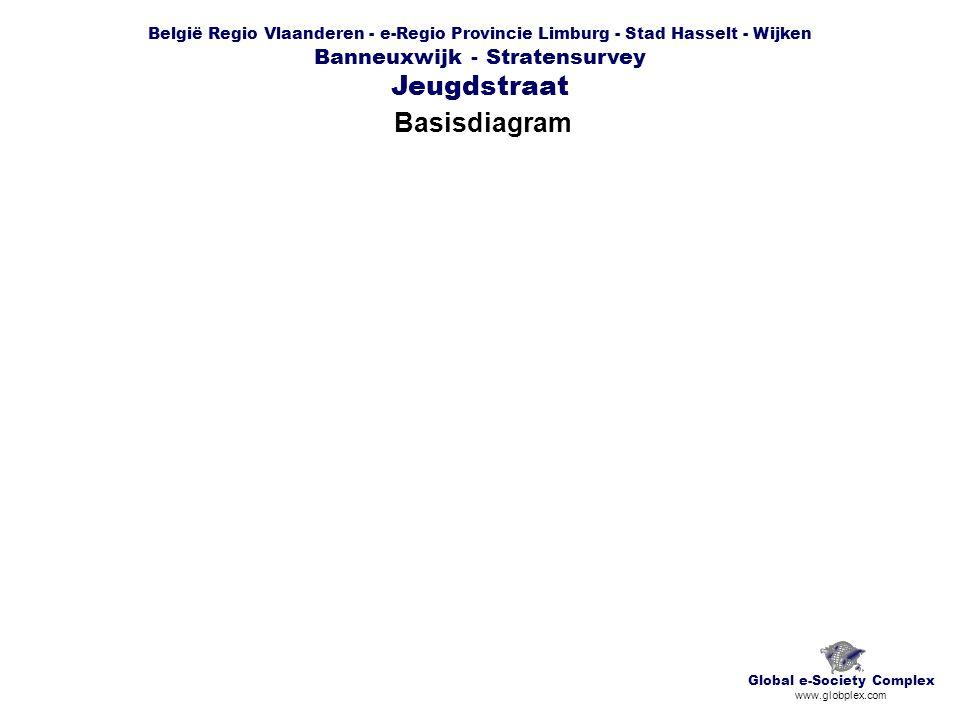 België Regio Vlaanderen - e-Regio Provincie Limburg - Stad Hasselt - Wijken Banneuxwijk - Stratensurvey Jeugdstraat Basisdiagram Global e-Society Complex www.globplex.com