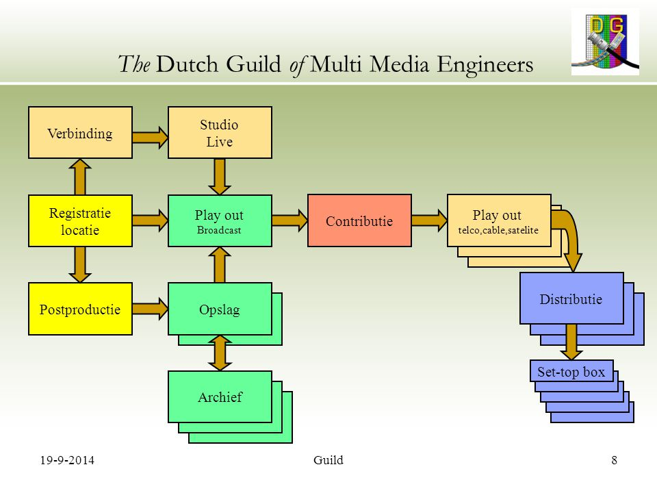 19-9-2014Guild8 The Dutch Guild of Multi Media Engineers Archief Opslag Play out Broadcast Contributie Distributie Studio Live Set-top box Play out te