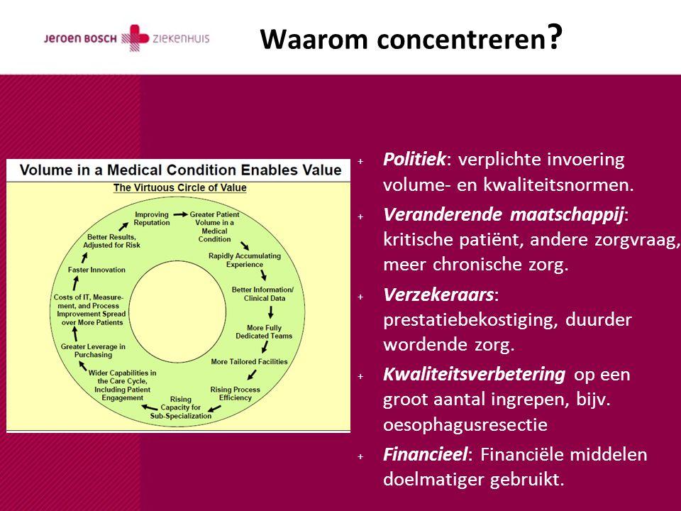 Waarom concentreren ? + Politiek: verplichte invoering volume- en kwaliteitsnormen. + Veranderende maatschappij: kritische patiënt, andere zorgvraag,