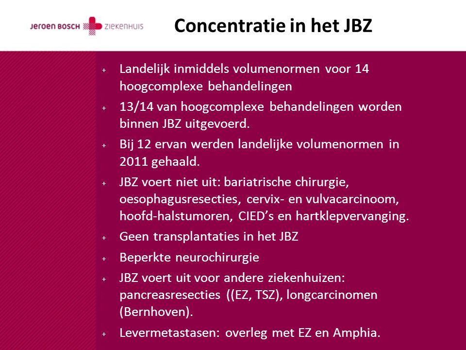 Concentratie in het JBZ + Landelijk inmiddels volumenormen voor 14 hoogcomplexe behandelingen + 13/14 van hoogcomplexe behandelingen worden binnen JBZ uitgevoerd.
