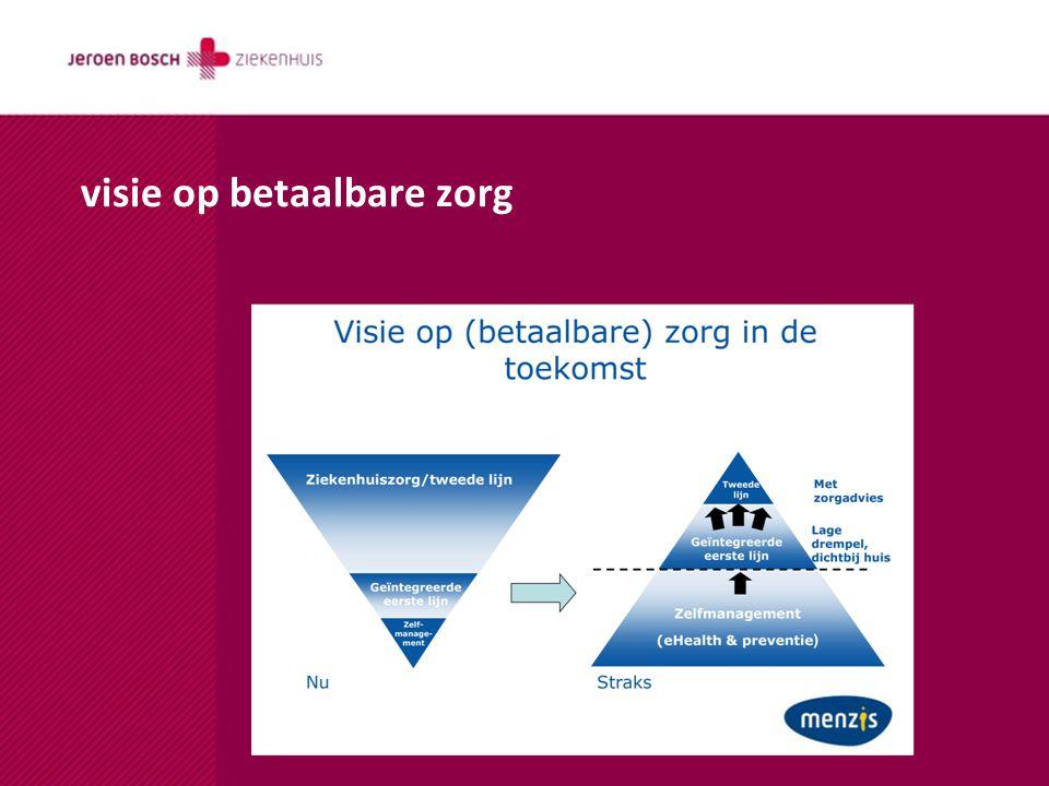 Waarom concentreren .+ Politiek: verplichte invoering volume- en kwaliteitsnormen.