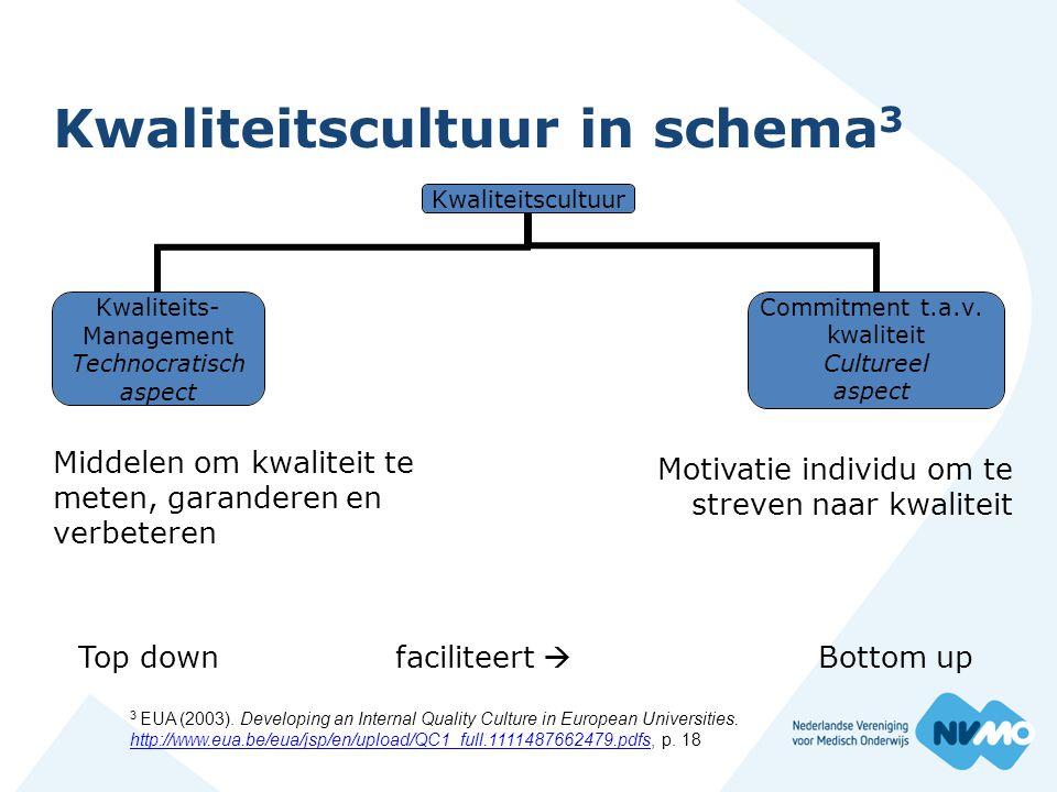 Kwaliteitscultuur in schema 3 Middelen om kwaliteit te meten, garanderen en verbeteren Kwaliteitscultuur Kwaliteits- Management Technocratisch aspect Commitment t.a.v.