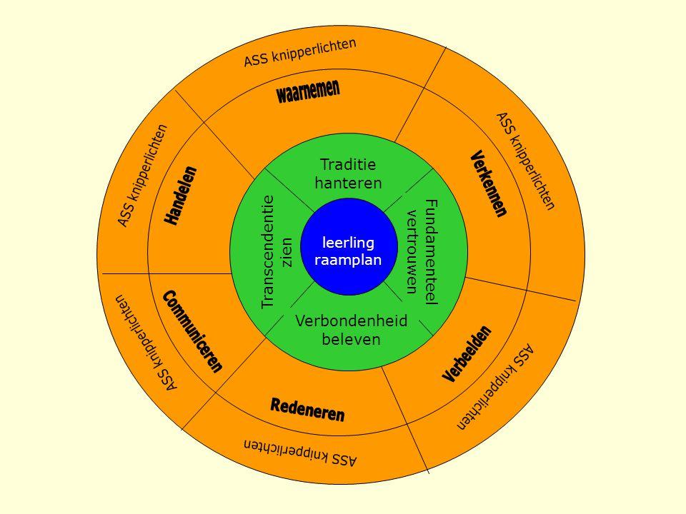Transcendentie zien Traditie hanteren Fundamenteel vertrouwen Verbondenheid beleven leerling raamplan