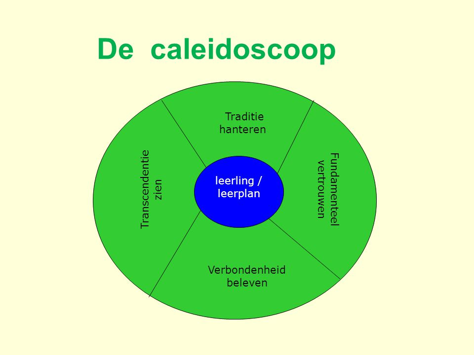 Fundamenteel vertrouwen Verbondenheid beleven leerling / leerplan Transcendentie zien Traditie hanteren De caleidoscoop