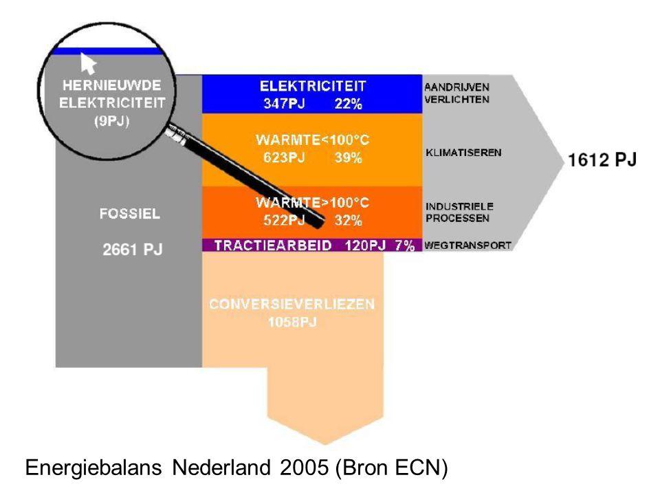 Energiebalans Nederland 2005 (Bron ECN)
