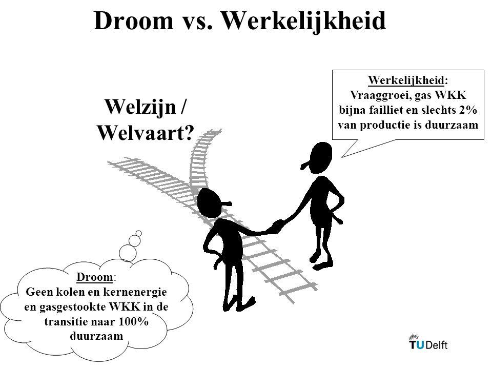Droom vs. Werkelijkheid Welzijn / Welvaart? Droom: Geen kolen en kernenergie en gasgestookte WKK in de transitie naar 100% duurzaam Werkelijkheid: Vra