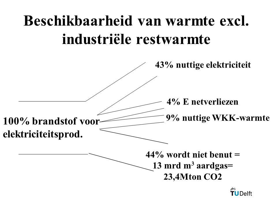 Beschikbaarheid van warmte excl. industriële restwarmte 43% nuttige elektriciteit 100% brandstof voor elektriciteitsprod. 4% E netverliezen 9% nuttige