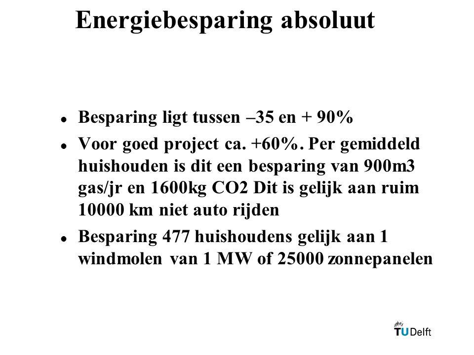 Energiebesparing absoluut l l Besparing ligt tussen –35 en + 90% l l Voor goed project ca. +60%. Per gemiddeld huishouden is dit een besparing van 900
