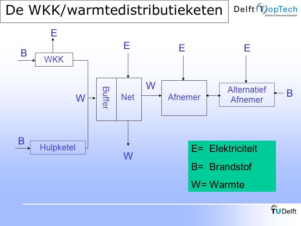 De WKK/warmtedistributieketen WKK Hulpketel Buffer NetAfnemer Alternatief Afnemer B B E E EE W B W W E= Elektriciteit B= Brandstof W= Warmte