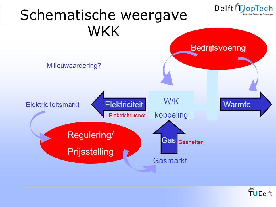 Schematische weergave WKK WarmteElektriciteit Gas Regulering/ Prijsstelling W/K koppeling Bedrijfsvoering Gasmarkt Gasnetten Elektriciteitsmarkt Elekt