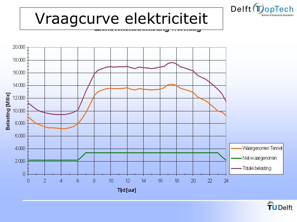 Brandstofkosten Conventioneel Kolen, STEG, Combi, Conventioneel Aardgas bij aardgascommodity 3,2 €/GJ, steenkool 1,7 €/GJ