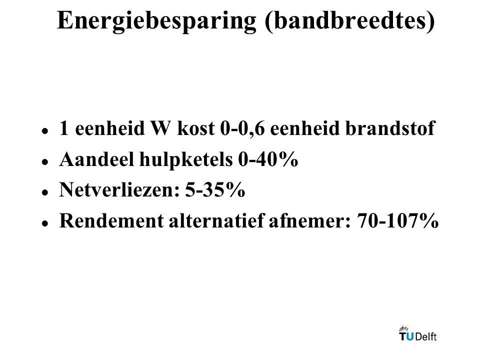 Energiebesparing (bandbreedtes) l l 1 eenheid W kost 0-0,6 eenheid brandstof l l Aandeel hulpketels 0-40% l l Netverliezen: 5-35% l l Rendement alternatief afnemer: 70-107%