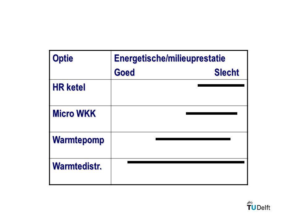 OptieEnergetische/milieuprestatie Goed Slecht HR ketel Micro WKK Warmtepomp Warmtedistr.