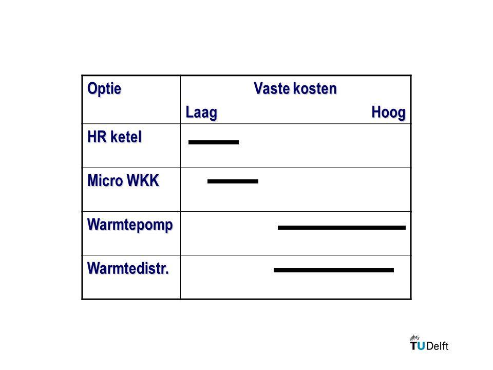 Optie Vaste kosten Laag Hoog HR ketel Micro WKK Warmtepomp Warmtedistr.