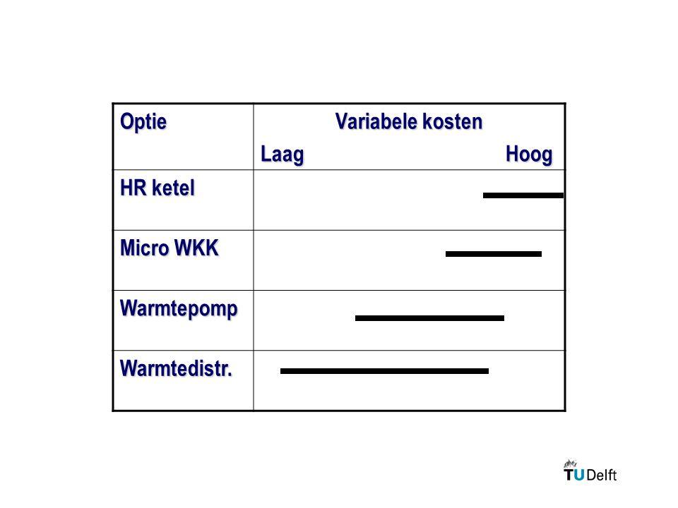 Optie Variabele kosten Laag Hoog HR ketel Micro WKK Warmtepomp Warmtedistr.