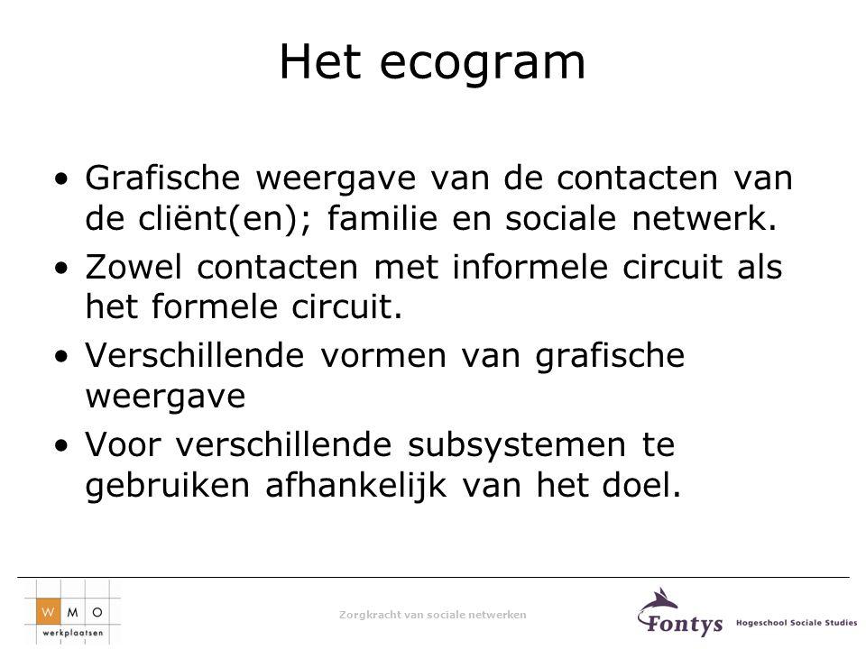 Zorgkracht van sociale netwerken Het ecogram Grafische weergave van de contacten van de cliënt(en); familie en sociale netwerk.