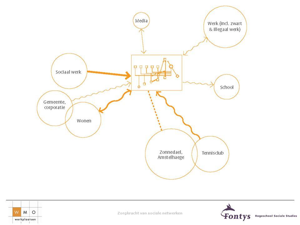 Het sociogram Structurele kenmerken van het netwerk Functionele kenmerken van het netwerk Geeft inzicht in de betekenis van relaties Kijkt naar krachten en belemmeringen van het netwerk in relatie tot de hulpvraag van de cliënt/het cliëntsysteem.
