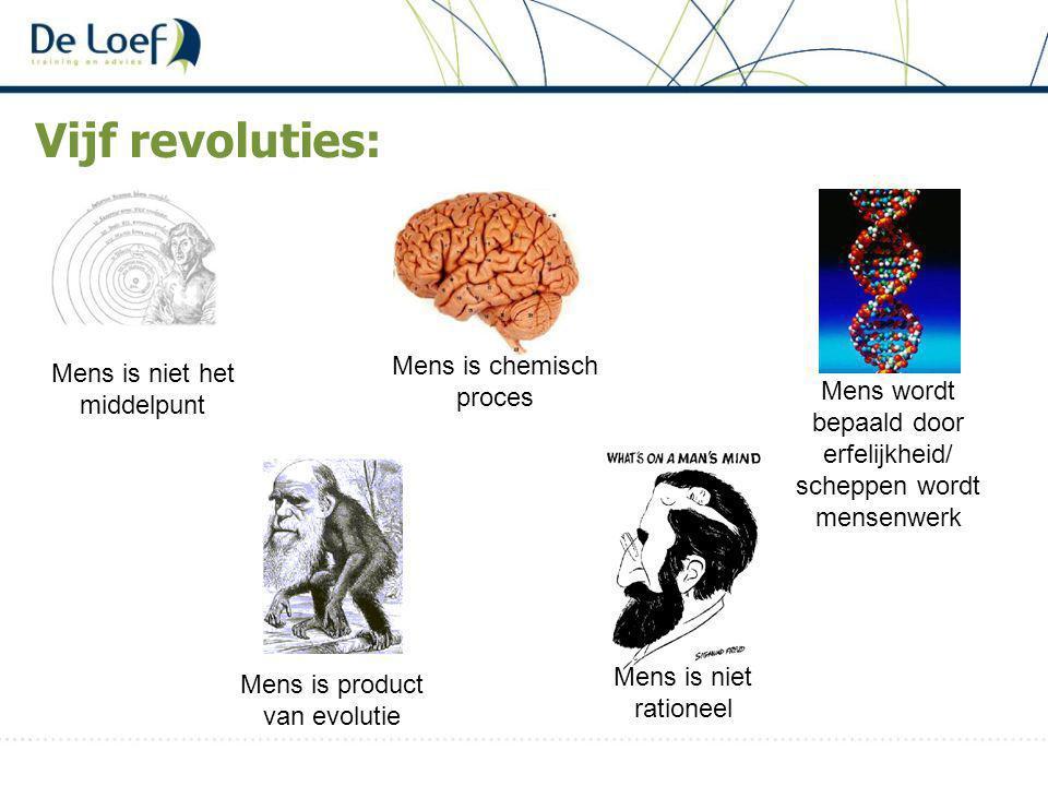 Vijf revoluties: Mens is niet het middelpunt Mens is product van evolutie Mens is niet rationeel Mens wordt bepaald door erfelijkheid/ scheppen wordt mensenwerk Mens is chemisch proces