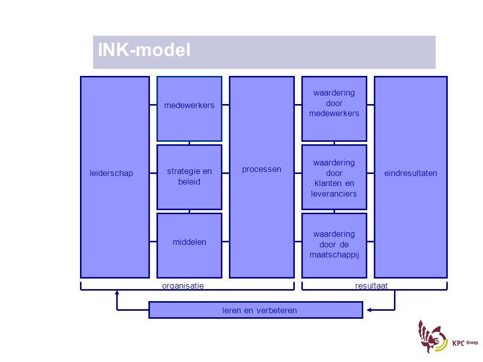 INK-model leiderschap medewerkers strategie en beleid middelen processen waardering door medewerkers waardering door klanten en leveranciers waarderin