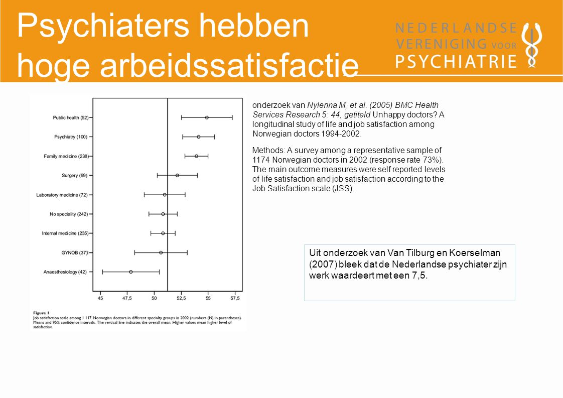 Psychiaters hebben hoge arbeidssatisfactie Methods: A survey among a representative sample of 1174 Norwegian doctors in 2002 (response rate 73%).