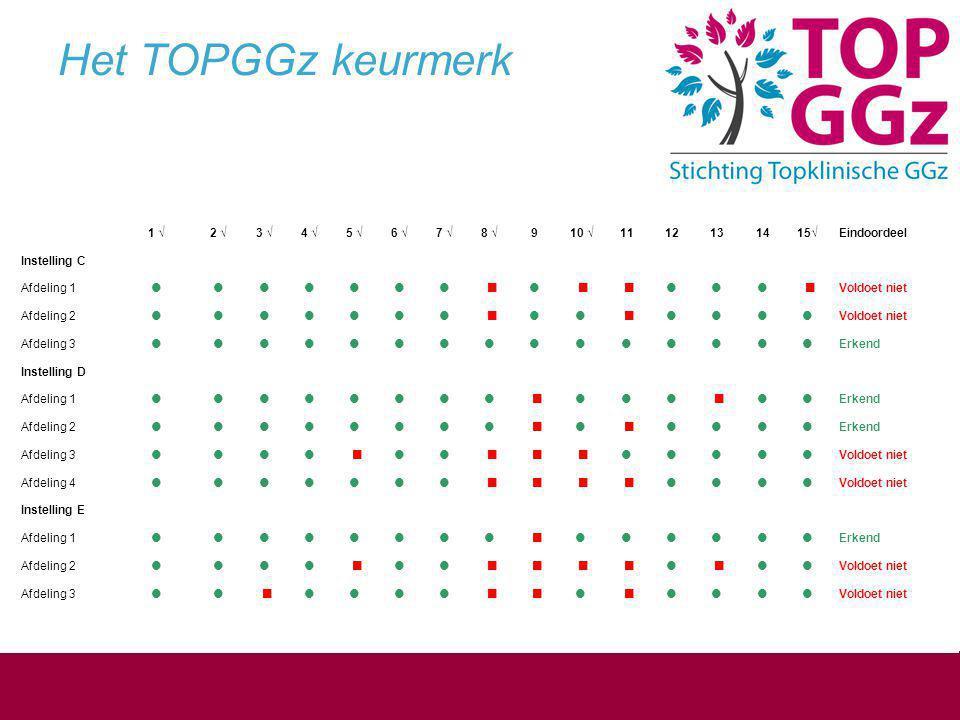 Overzicht visitatieresultaat  10 van 26 gevisiteerde afdelingen keurmerk  3,5 % van totale zorgaanbod (budget) lidinstellingen is nu TOPGGz  1% van totale budget GGZ is nu TOPGGz