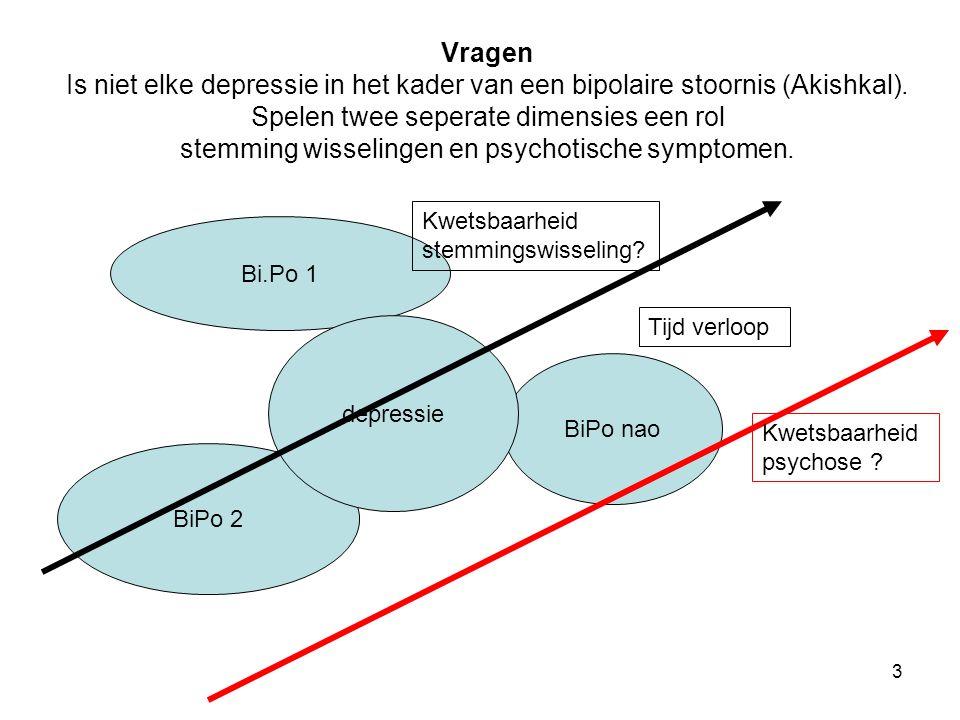 Literatuur onderzoek verschil unipolaire versus bipolaire stoornis op niveau van Phenotype Endophenotype Omgeving Genotype Ordening van resultaten volgens het heuristisch model van Hassler (2004).