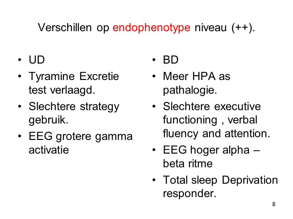 Verschillen op endophenotype niveau (++).UD Tyramine Excretie test verlaagd.