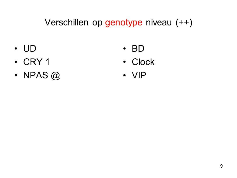 Verschillen op genotype niveau (++) UD CRY 1 NPAS @ BD Clock VIP 9