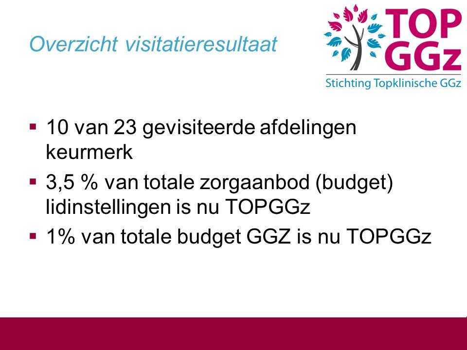 Overzicht visitatieresultaat  10 van 23 gevisiteerde afdelingen keurmerk  3,5 % van totale zorgaanbod (budget) lidinstellingen is nu TOPGGz  1% van totale budget GGZ is nu TOPGGz